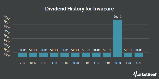 Dividend Payments by Quarter for Invacare (NYSE:IVC)