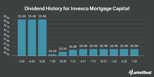 Dividend Payments by Quarter for Invesco Mortgage Capital (NYSE:IVR)