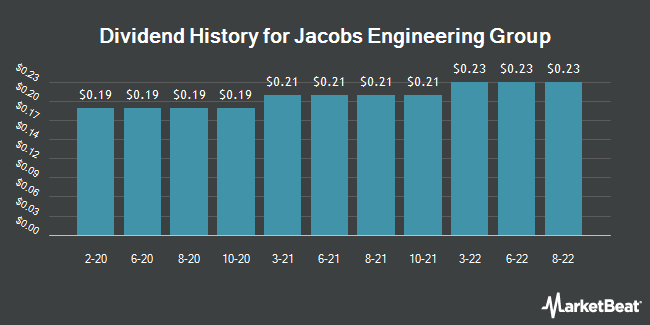 Dividend History for Jacobs Engineering Group (NYSE:J)