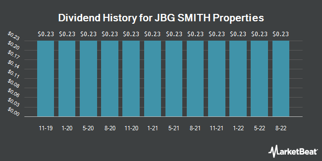 Dividend Payments by Quarter for JBG SMITH Properties (NYSE:JBGS)