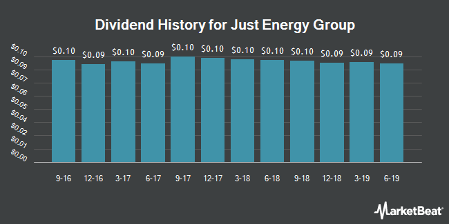 Dividend Payments by Quarter for Just Energy Group (NYSE:JE)