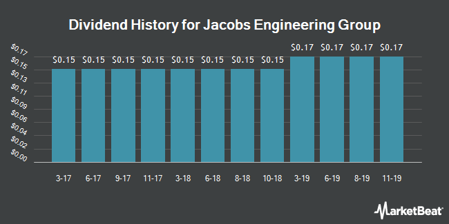 Dividend Payments by Quarter for Jacobs Engineering Group (NYSE:JEC)