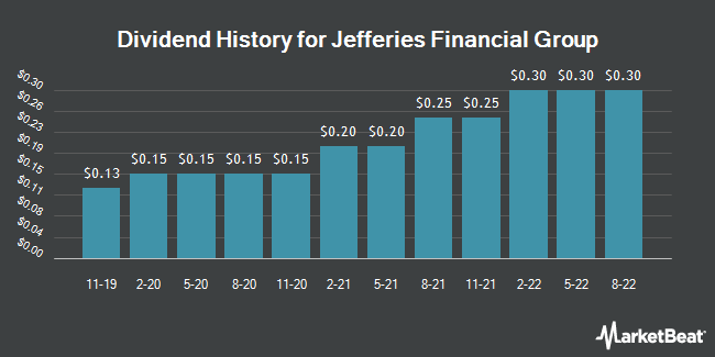 Dividend Payments by Quarter for Jefferies Financial Group (NYSE:JEF)