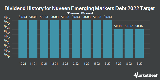 Dividend History for Nuveen Emerging Markets Debt 2022 Target Term Fund (NYSE:JEMD)