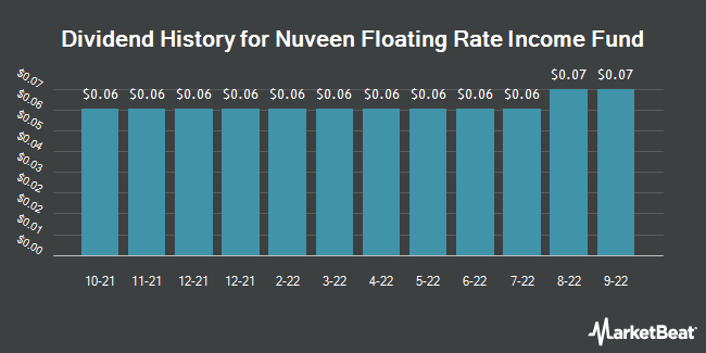 Dividend History for Nuveen Floating Rate Income Fund (NYSE:JFR)