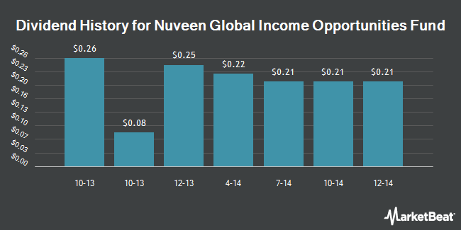 Dividend Payments by Quarter for Nuveen Global Income Opportunities Fund (NYSE:JGG)