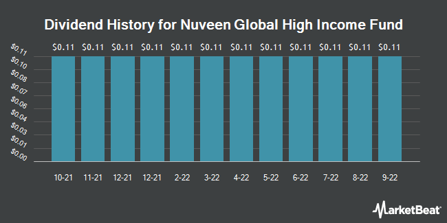Dividend History for Nuveen Global High Income Fund (NYSE:JGH)