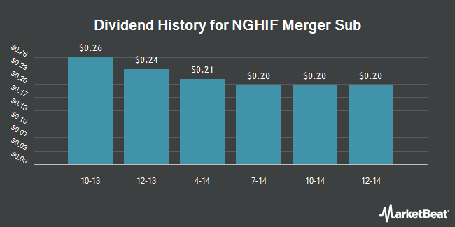 Dividend Payments by Quarter for NGHIF Merger Sub LLC (NYSE:JGT)