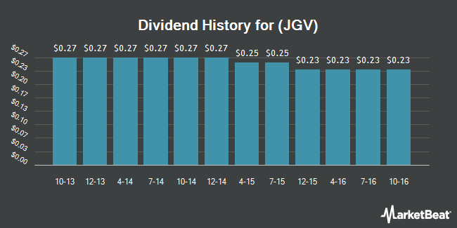 Dividend Payments by Quarter for Nuveen Global Equity Income Fund (NYSE:JGV)