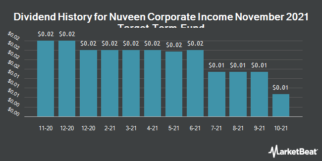 Dividend History for Nuveen High Income Nov2021 Trgt Trm Fund (NYSE:JHB)