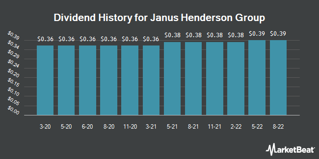 Dividend History for Janus Henderson Group (NYSE:JHG)