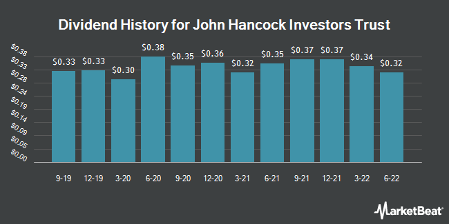 Dividend Payments by Quarter for John Hancock Investors Trust (NYSE:JHI)