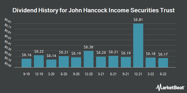 Dividend Payments by Quarter for John Hancock Income Securities Trust (NYSE:JHS)