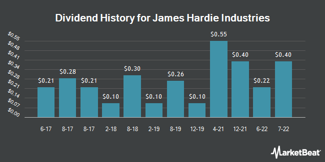 Dividend Payments by Quarter for James Hardie Industries PLC. (NYSE:JHX)