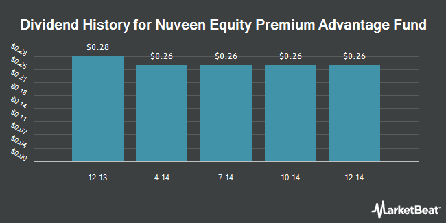 Dividend Payments by Quarter for Nuveen Equity Premium Advantage Fund (NYSE:JLA)
