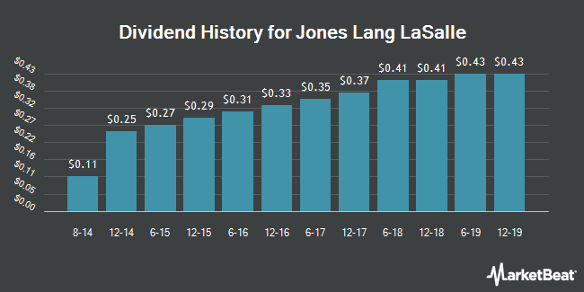 Dividend Payments by Quarter for Jones Lang LaSalle Incorporated (NYSE:JLL)