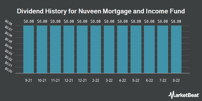 Dividend History for Nuveen Mortgage and Income Fund (NYSE:JLS)