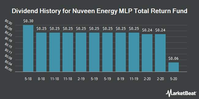 Dividend Payments by Quarter for Nuveen Energy MLP Total Return Fund (NYSE:JMF)