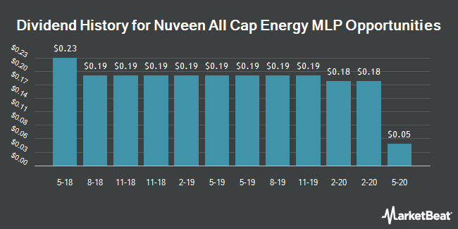Dividend History for Nuveen All Cap Energy MLP Opportunities (NYSE:JMLP)