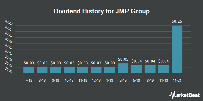 Dividend Payments by Quarter for JMP Group LLC (NYSE:JMP)