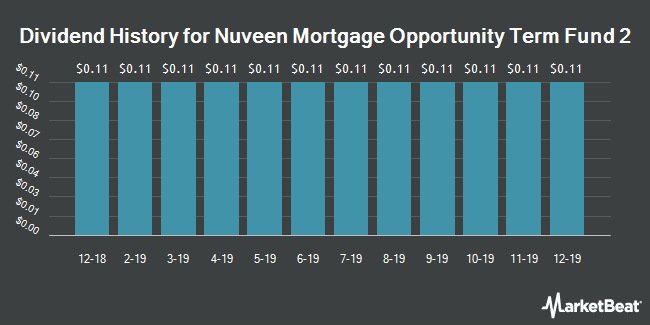 Dividend Payments by Quarter for Nuveen Mortgage Opportunity Term Fund 2 (NYSE:JMT)