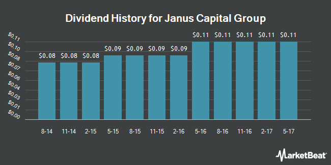 Dividend Payments by Quarter for Janus Capital Group (NYSE:JNS)