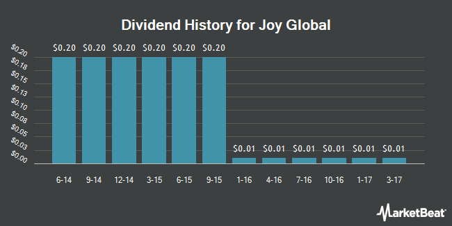 Dividend Payments by Quarter for Joy Global (NYSE:JOY)
