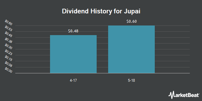 Dividend Payments by Quarter for Jupai Holdings Limited (NYSE:JP)