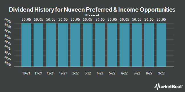 Dividend History for Nuveen Preferred & Income Opportunities Fund (NYSE:JPC)