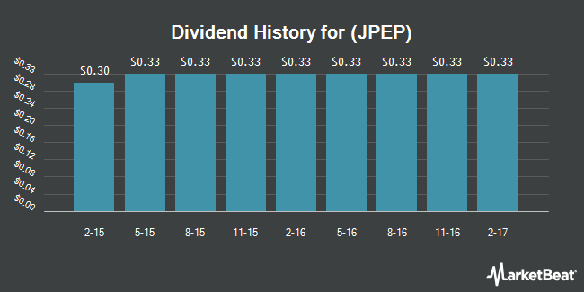 Dividend Payments by Quarter for JP Energy Partners LP (NYSE:JPEP)