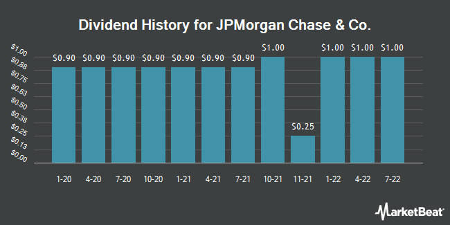 Dividend Payments by Quarter for J P Morgan Chase & Co (NYSE:JPM)