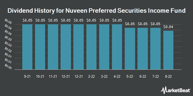 Dividend Payments by Quarter for Nuveen Preferred Securities Income Fund (NYSE:JPS)