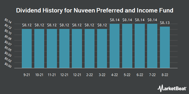 Dividend History for Nuveen Preferred and Income 2022 Term Fund (NYSE:JPT)