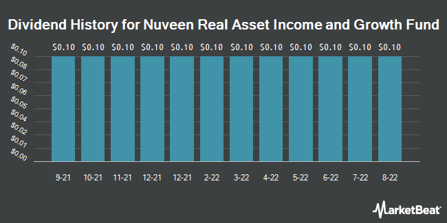 Dividend History for Nuveen Real Asset Income and Growth Fund (NYSE:JRI)