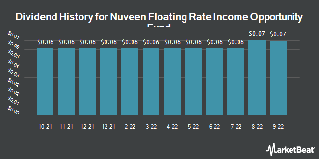 Dividend Payments by Quarter for Nuveen Floating Rate Income Opportnty Fd (NYSE:JRO)