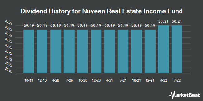 Dividend Payments by Quarter for Nuveen Real Estate Income Fund (NYSE:JRS)