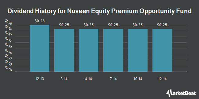 Dividend Payments by Quarter for Nuveen Equity Premium Opportunity Fund (NYSE:JSN)