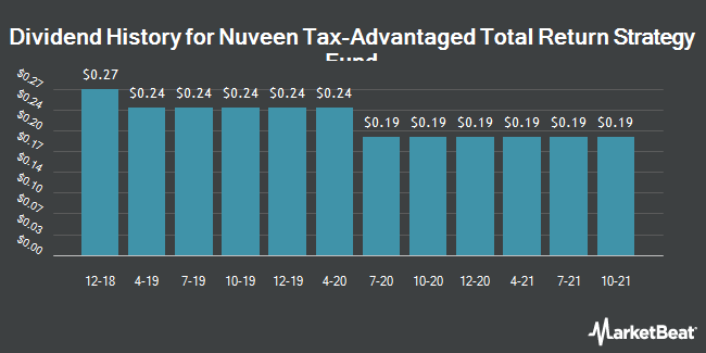 Dividend History for Nuveen Tax-Advantaged Ttl Rtrn Strtgy Fd (NYSE:JTA)
