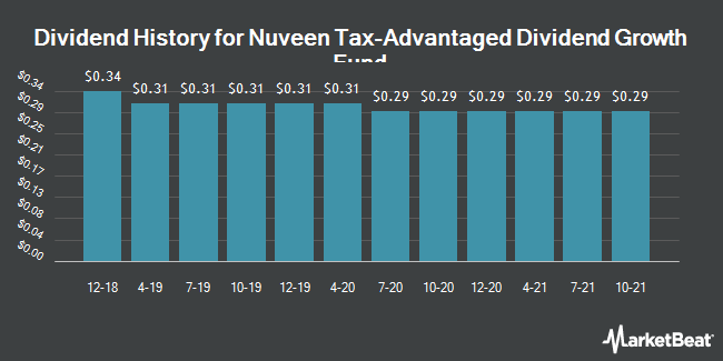 Dividend Payments by Quarter for Nuveen Tax-Advantaged Dividend Growth Fd (NYSE:JTD)