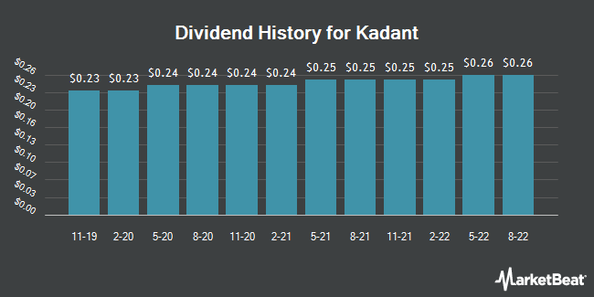 Dividend Payments by Quarter for Kadant (NYSE:KAI)