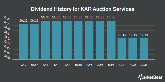Dividend Payments by Quarter for KAR Auction Services (NYSE:KAR)