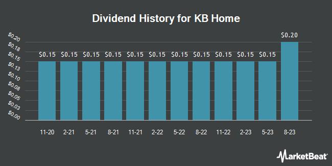 Dividend History for KB Home (NYSE:KBH)