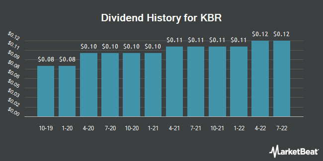 Dividend Payments by Quarter for KBR (NYSE:KBR)