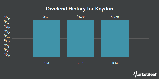 Dividend Payments by Quarter for Kaydon (NYSE:KDN)