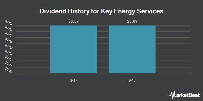 Dividend Payments by Quarter for Key Energy Services (NYSE:KEG)