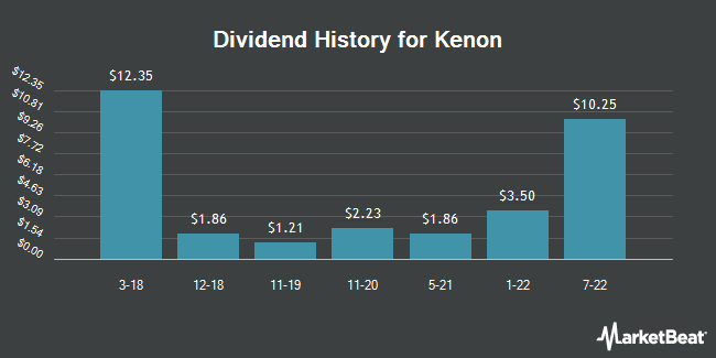 Dividend Payments by Quarter for Kenon (NYSE:KEN)