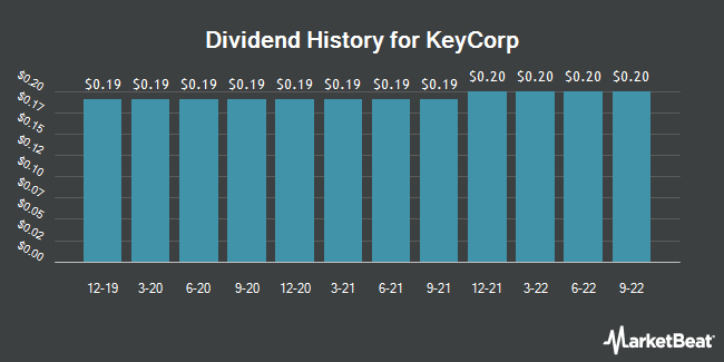 Dividend Payments by Quarter for KeyCorp (NYSE:KEY)