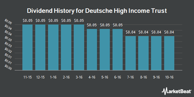Dividend Payments by Quarter for Deutsche High Income Trust (NYSE:KHI)