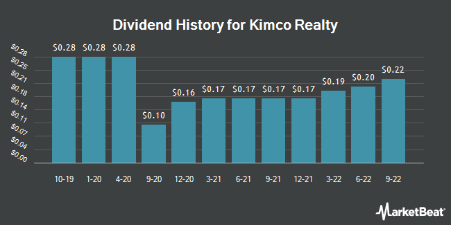 Dividend Payments by Quarter for Kimco Realty (NYSE:KIM)