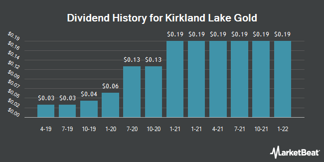 Dividend Payments by Quarter for Kirkland Lake Gold (NYSE:KL)